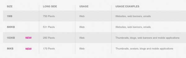 images source web sizes guide